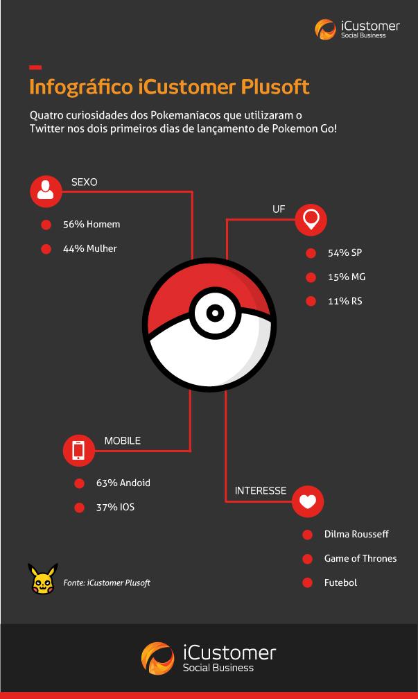 Infográfico iCustomer Plusoft
